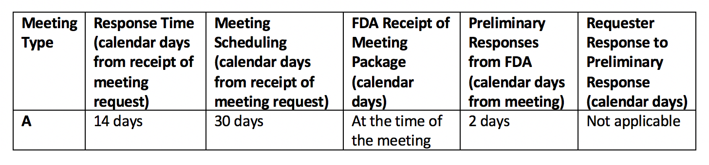 FDA Revisions on Formal Meetings between FDA and Sponsors of